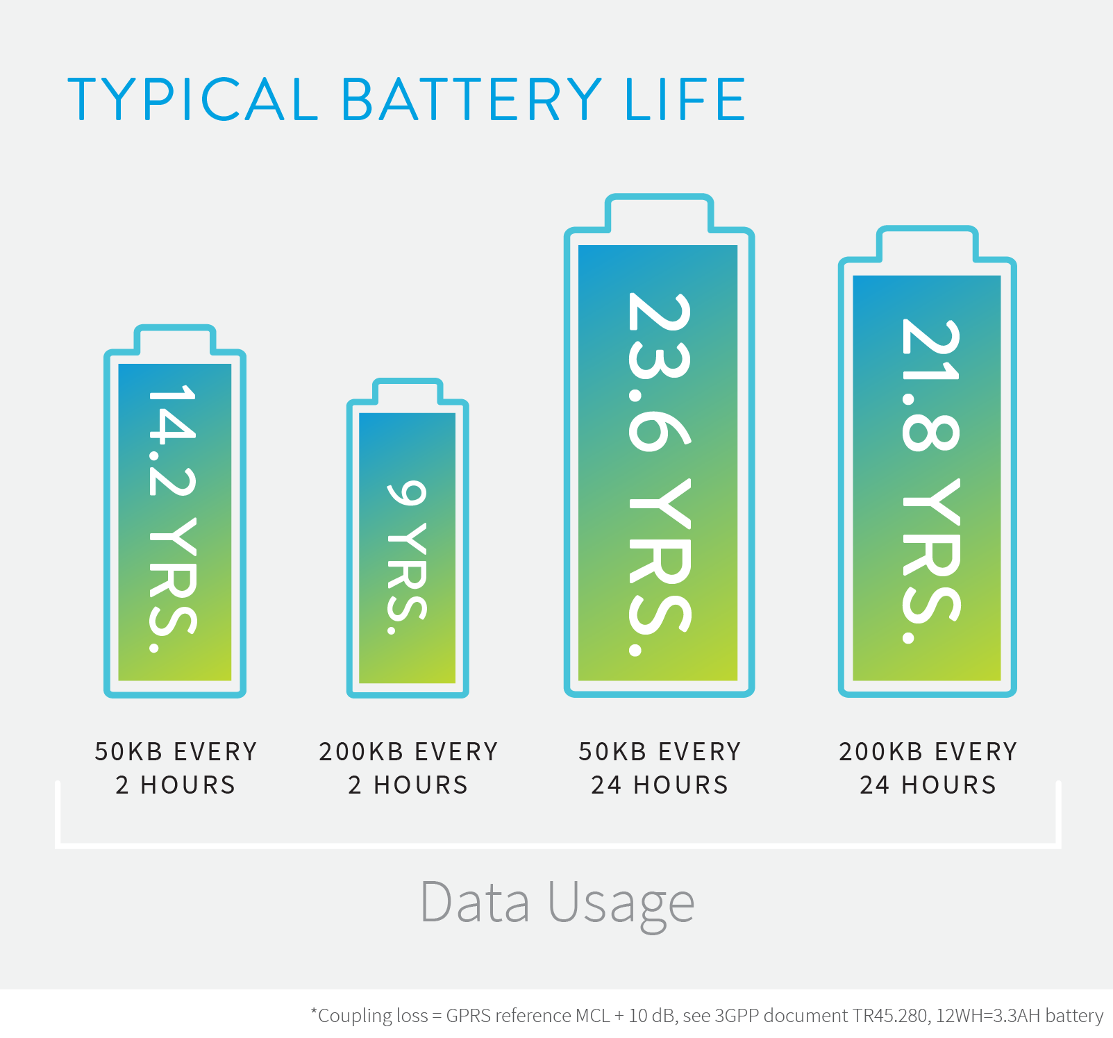 RPMA offers extraordinarily long battery life