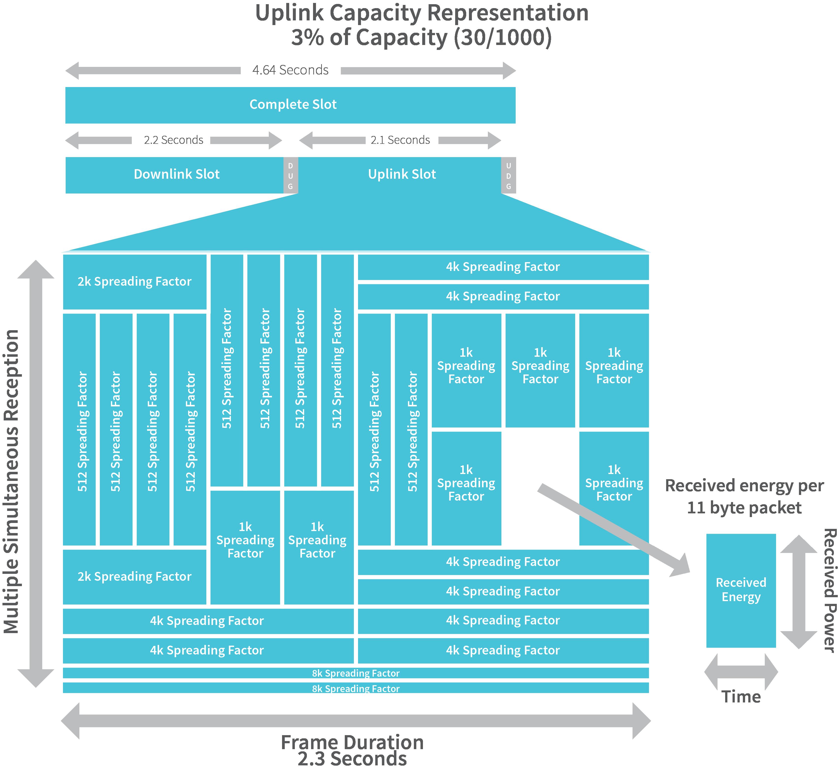 figure-6-rpma-uplink-capacity-model
