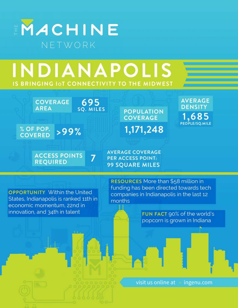 Info about how the Machine Network operates in Indianapolis