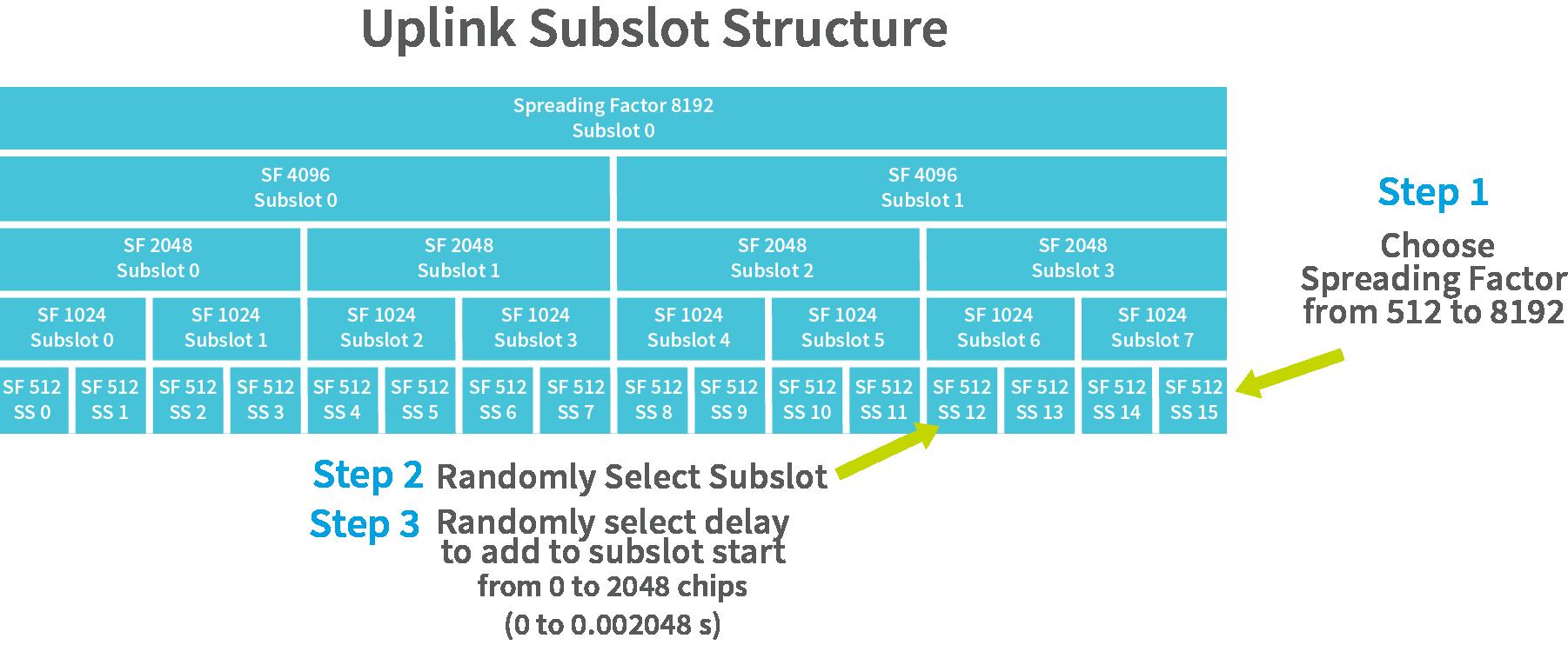 uplink-subslot-structure