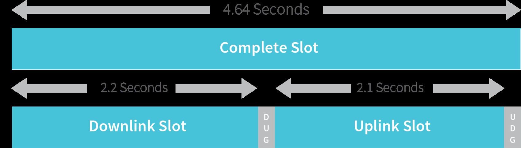 uplink-capacity-slots