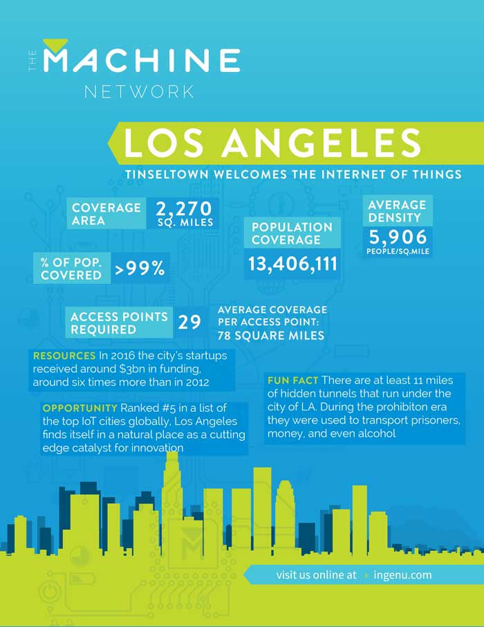 Machine Network Data for Los Angeles