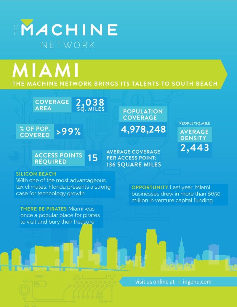 The Machine Network in Miami