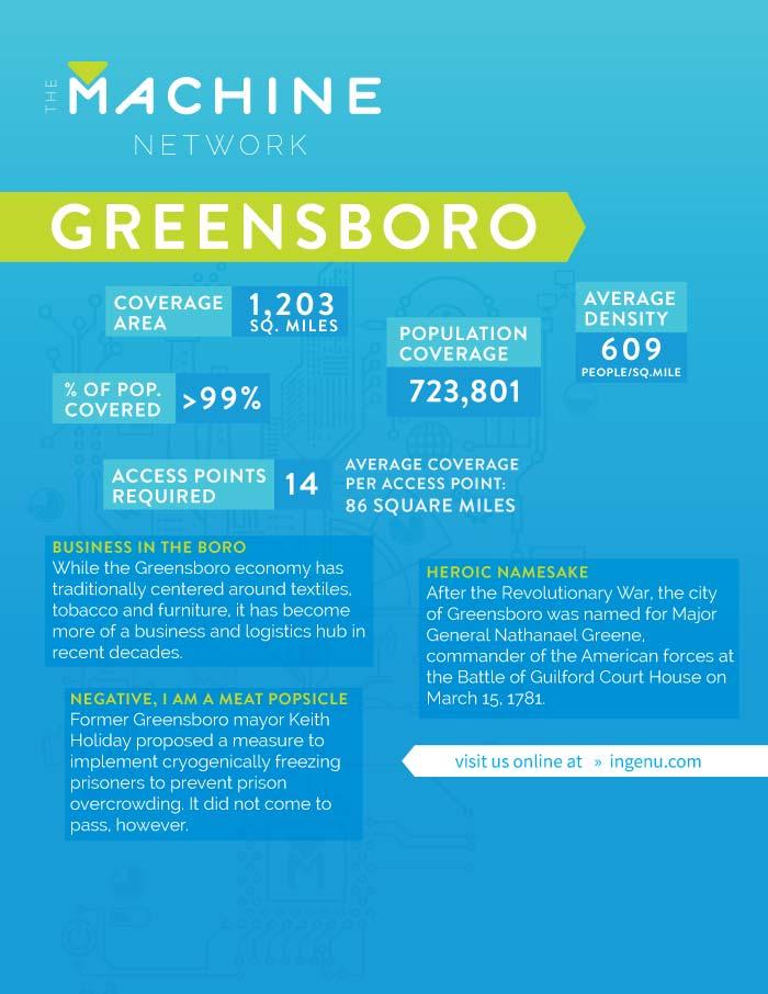Data Sheet for the Machine Network in Greensboro