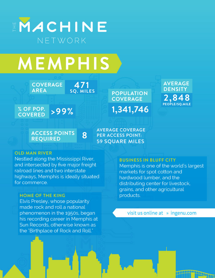 Machine Network Data Sheet for Memphis